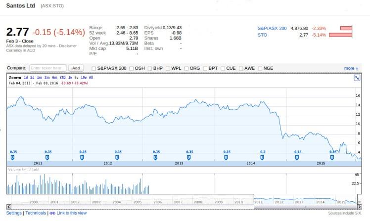 Santos Share Price